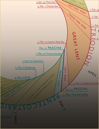Detail of Liturgical Year Introduced Diagram
